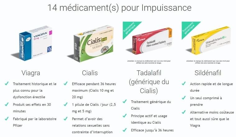 Médicaments pour Impuissance
